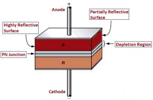 Components of Optoelectronics